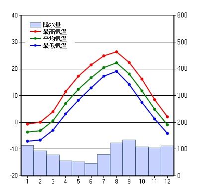 Rainy season of hokkaido